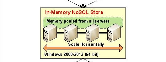 In-Memory NoSQL to improve .NET application performance and scalability