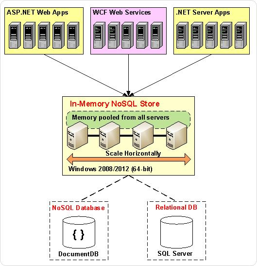 In-Memory NoSQL Store