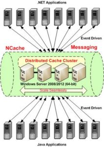 ncache-messaging-runtime-data-sharing